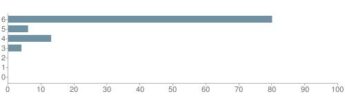 Chart?cht=bhs&chs=500x140&chbh=10&chco=6f92a3&chxt=x,y&chd=t:80,6,13,4,0,0,0&chm=t+80%,333333,0,0,10|t+6%,333333,0,1,10|t+13%,333333,0,2,10|t+4%,333333,0,3,10|t+0%,333333,0,4,10|t+0%,333333,0,5,10|t+0%,333333,0,6,10&chxl=1:|other|indian|hawaiian|asian|hispanic|black|white